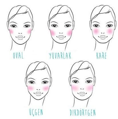 Kadınların Yüzlerine Göre Saç Modeli Nasıl Olmalı